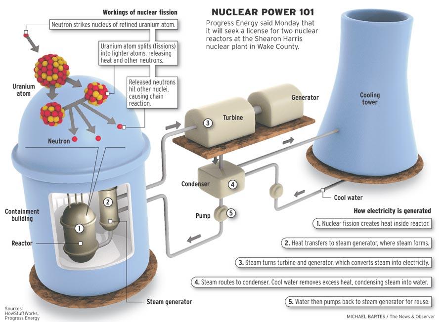 How nuclear energy works gacnuclearenergy