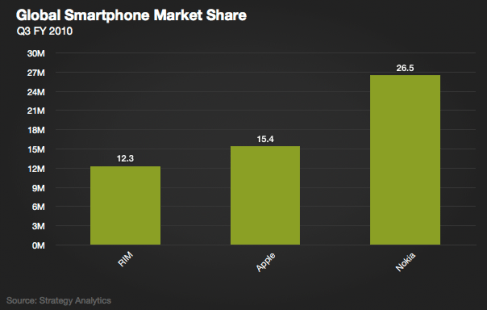 Global Smartphone Market Share 2010 FY Q3