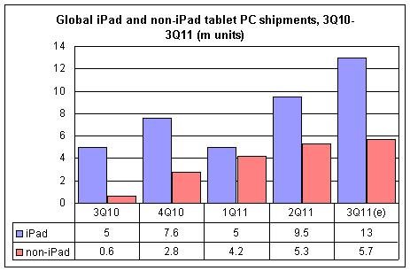 18.7 Million tablets shipped in just 3 months!