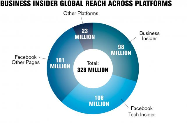 Why Business Insider Says Its Audience Is 325 Million People - tech insider