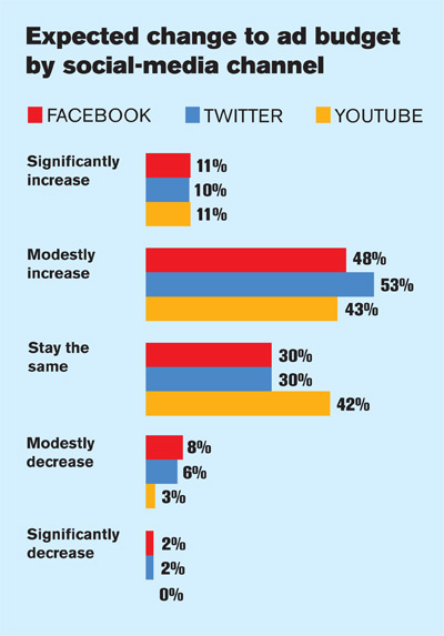 Ad Age Reader Survey on Twitter, Facebook and YouTube Digital - Ad Age - advertising plan