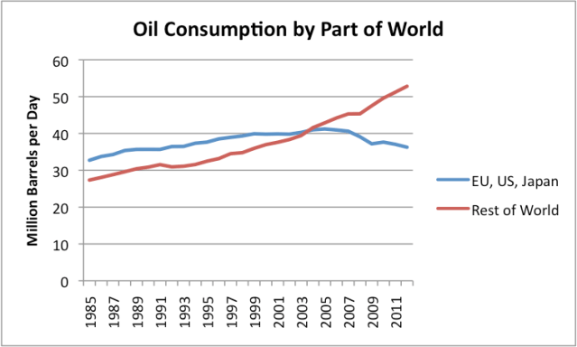 """Figure 1. Oil consumption by part of the world, based on EIA data. 2012 world consumption data estimated based on world """"all liquids"""" production amounts."""