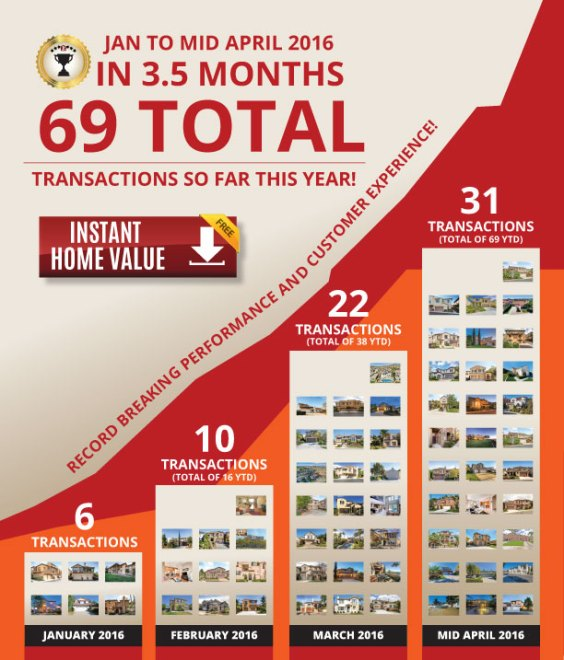 Check out these 69 total homes sold or bought in just 3.5 months!