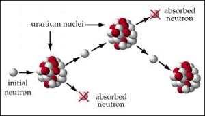 pengertian nuklir