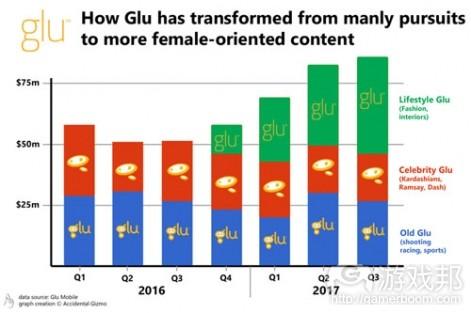 glu  mobile bookings(from pocketgamer.biz)