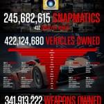 『GTA Online』1年間の集計データが公開!プレイ時間23億3082万5301時間など