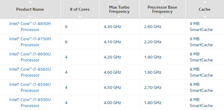 Top 11 Best Intel Core i7 Processor Laptops (8th Gen) - March 2019