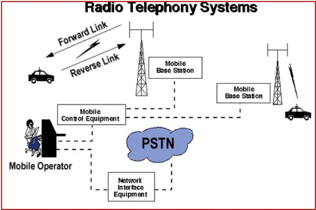 Mobile Communications Principles (Without the Cellular) Scientia