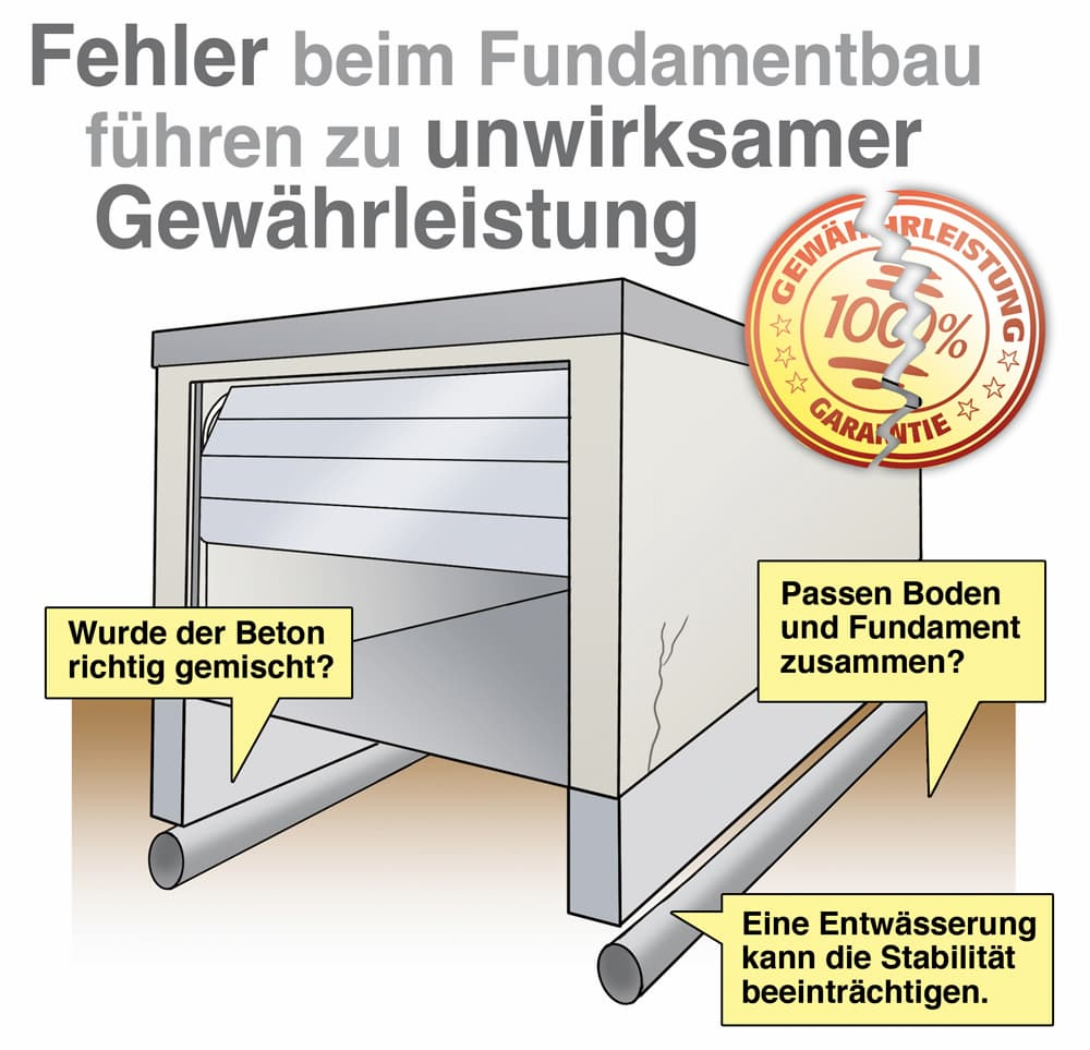 Fundament Kosten Berechnen Https://www.garage-und-carport.de/garage/arten/fertiggarage/fundament-fuer-die-fertiggarage/