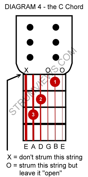 How to finger basic guitar chords G, C, and D
