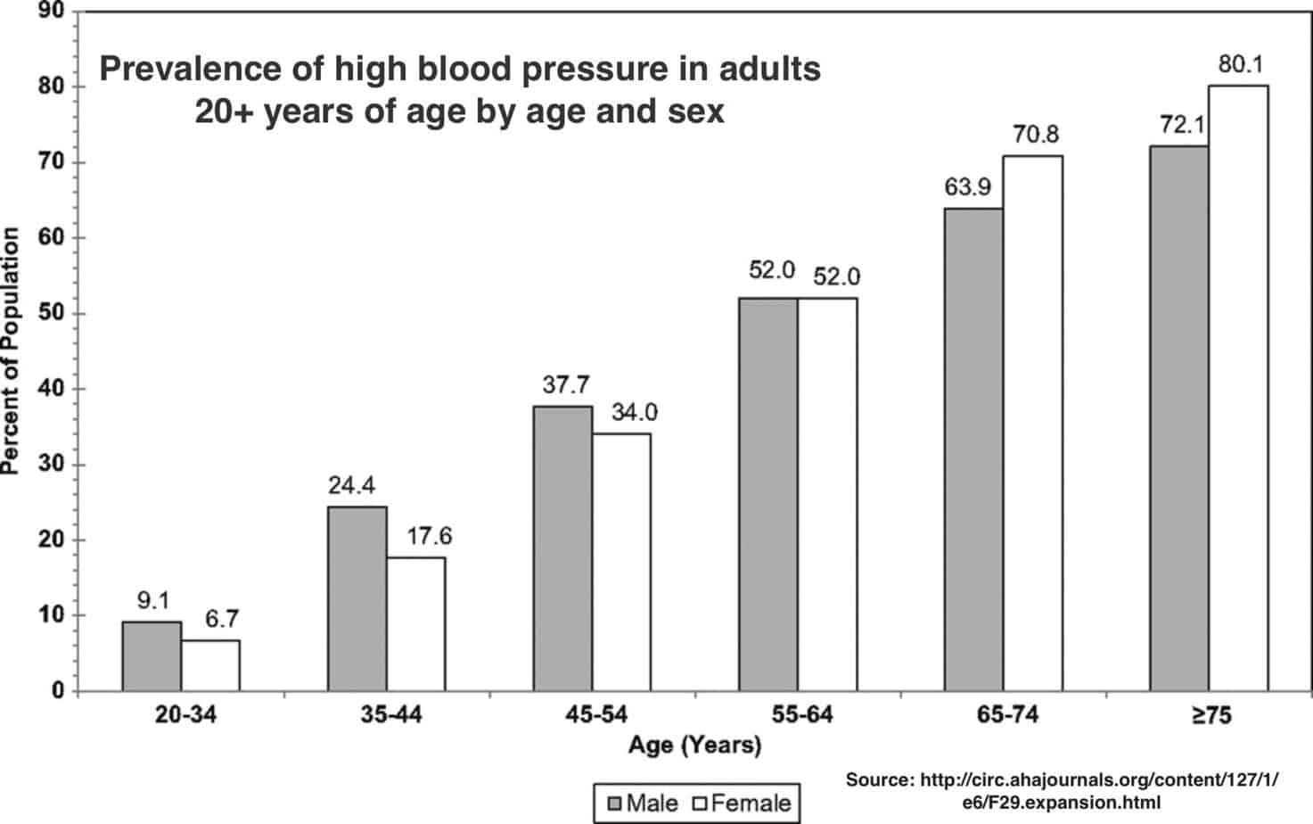 Prevalence You Prevalence Of High Blood Pressure In Adults 20 Years Of Age By