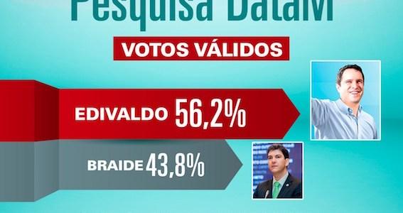 Data M: Edivaldo lidera com 56,2%, enquanto Braide é rejeitado por 51,7% do eleitorado