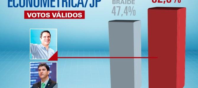 Econométrica: arrogância aumenta rejeição de Braide e Edivaldo lidera com 52,6%