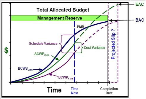 W19_AAA_Blogs Project\u0027s Schedule Analysis (Earned Value Management - earned value analysis
