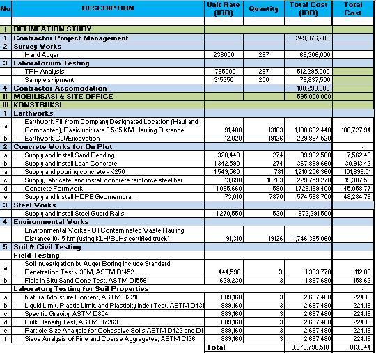 construction project cost estimate template - Ozilalmanoof - project estimate template