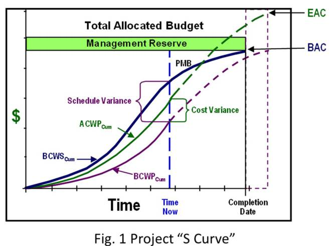 W20_AAA_Blog Project Schedule Analysis (Earned Value Management Part - earned value analysis