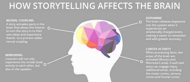 Why Your Brain Loves Good Storytelling, by Paul J. Zak, PhD