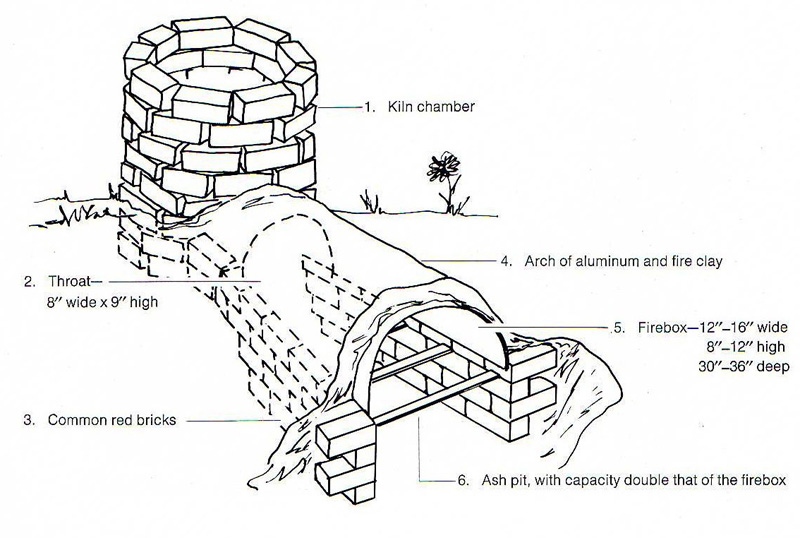 Build Plans For Wood Fired Kiln Diy Pdf Chaise Lounge
