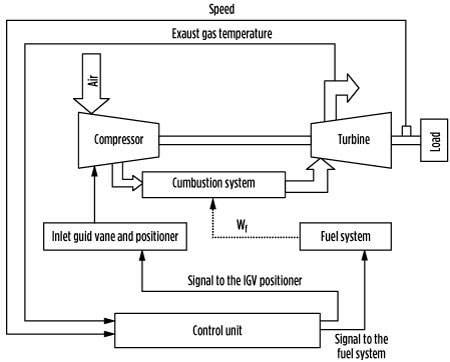 Supervise gas turbine speed and axial load to control exhaust