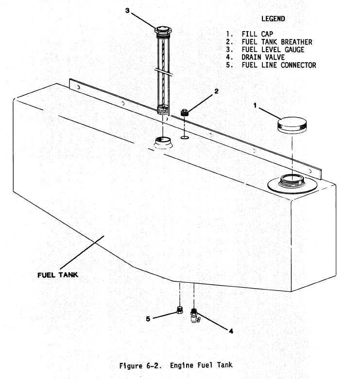 block diagram of gas turbine engine