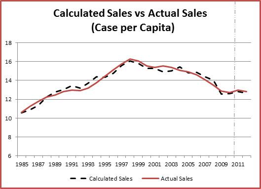 2012 Sales Forecast Analysis - Coca-Cola Gavin P Smith