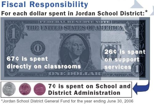 Fixed Graphic of Jordan School Districts Expenses.