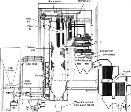 coal power plant diagram