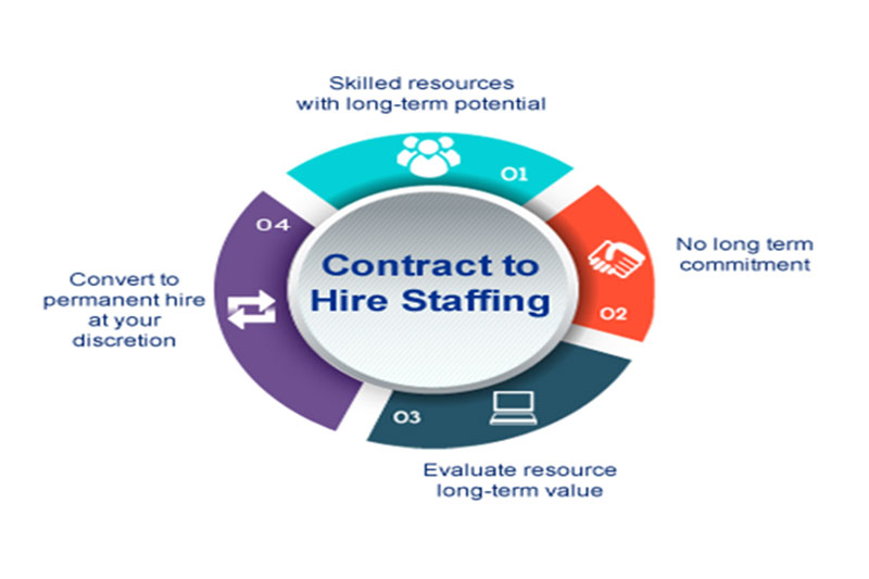 Contract To Hire \u2013 Global Business Consulting Services Inc