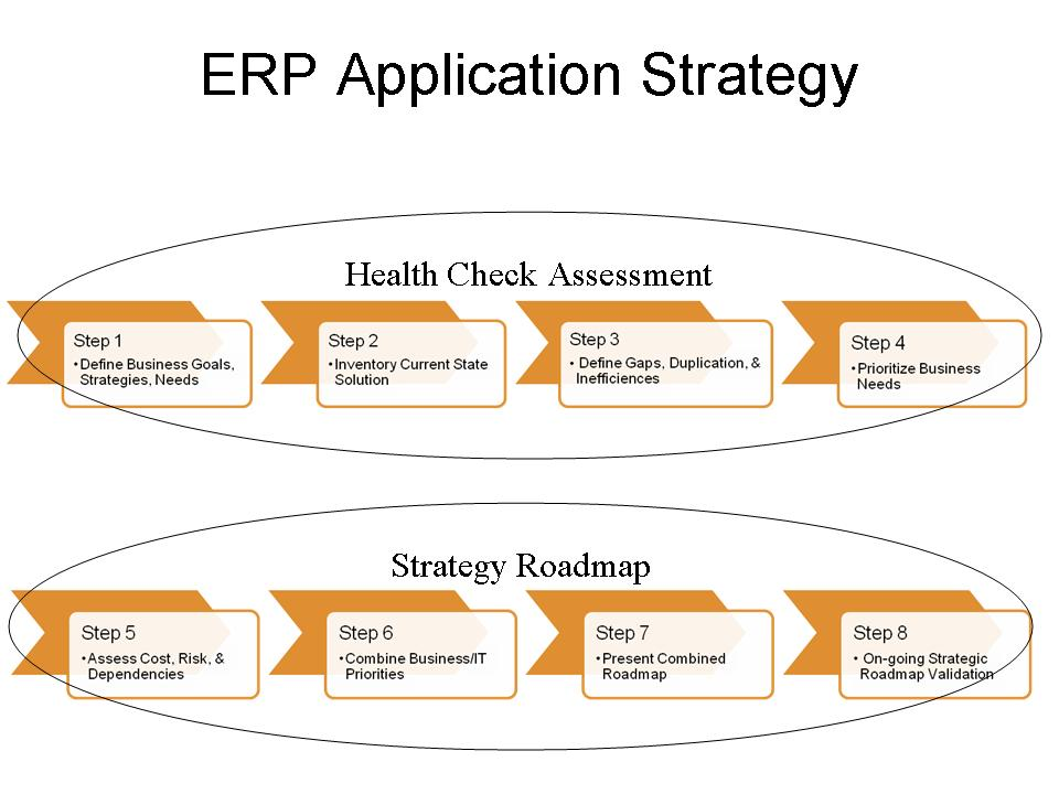 Strategic Business Plan Template Free Microsoft Word Erp Assessment Erp The Right Way
