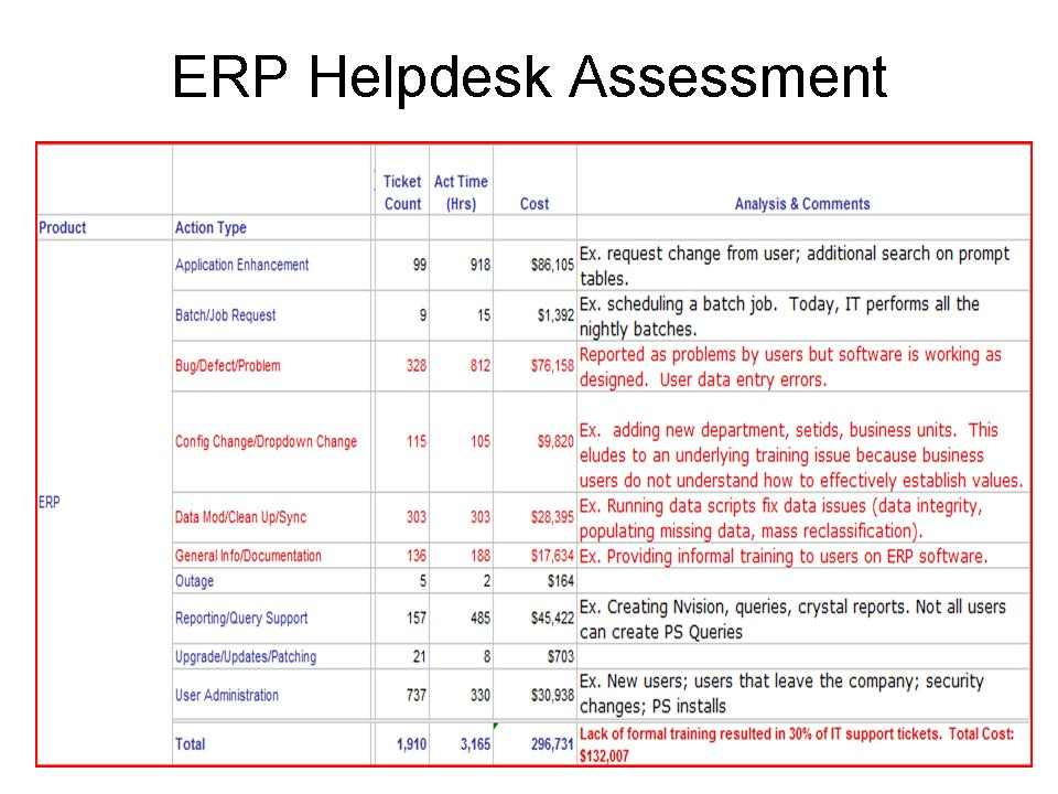 Conducting ERP Assessment to Maximize ERP ROI ERP the Right Way! - software evaluation template