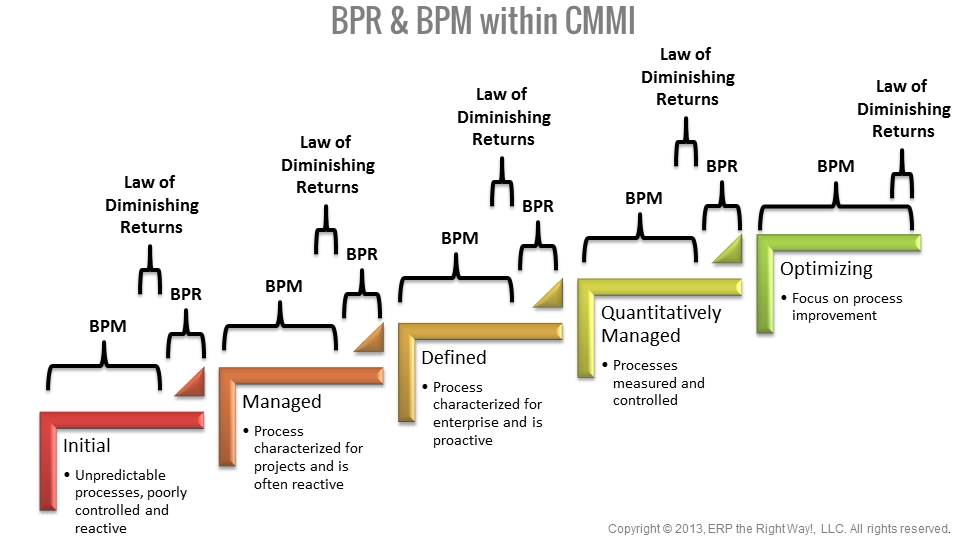 What is the relationship between BPM and ERP? Does ERP implement - business proposal document