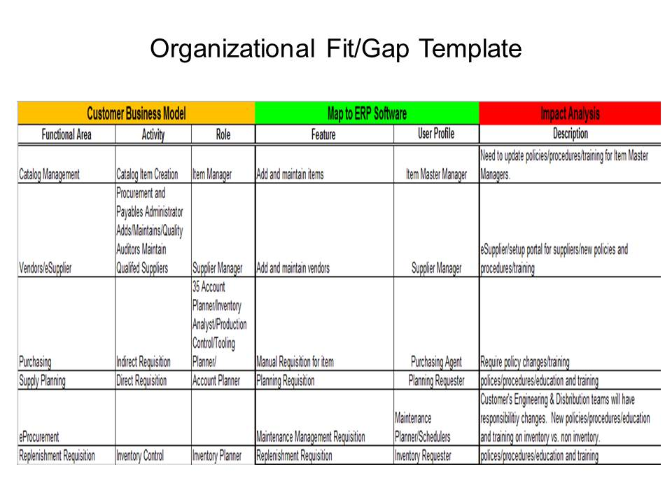 ERP Project 101 Organizational Fit Gap ERP the Right Way! - sample gap analysis