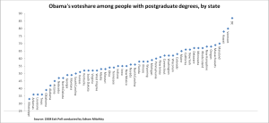 Obama's vote share among people with a postgraduate degree by state