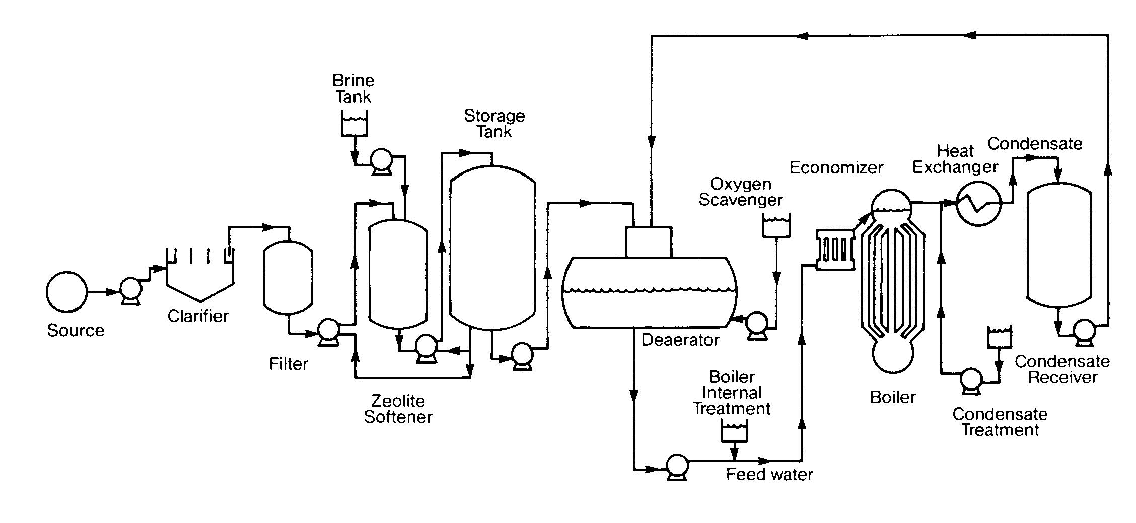 fire tube boiler process flow diagram