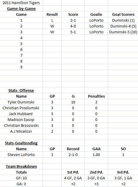 hockey stats sheet - Peopledavidjoel - hockey score sheet