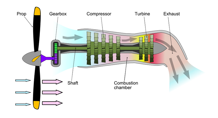 Turbo-props vs Jet Engines \u2013 What\u0027s the difference? Great Circle