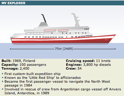 Antartic Cruise Ship Explorer II Stats
