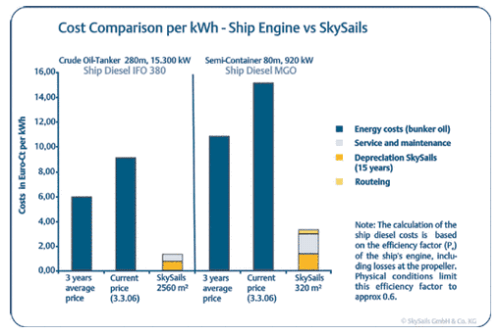 cost-comparison-skysails.png
