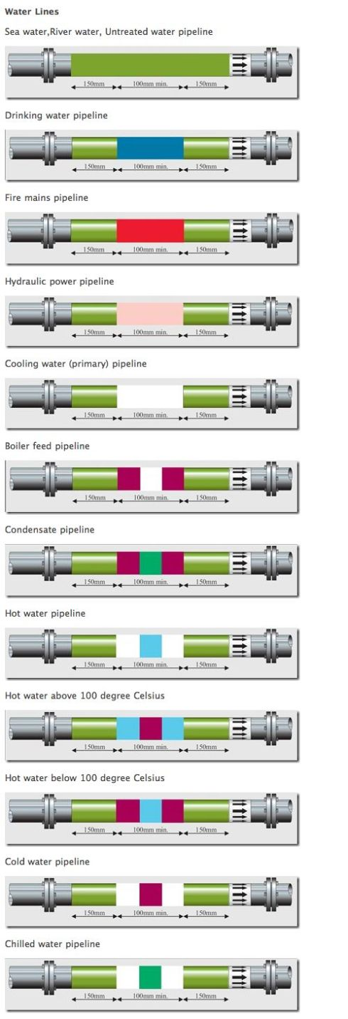 Pipe Labeling - Water Lines