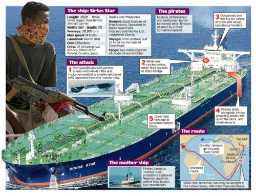 This graphic shows the pirate attack on the tanker Sirius Star