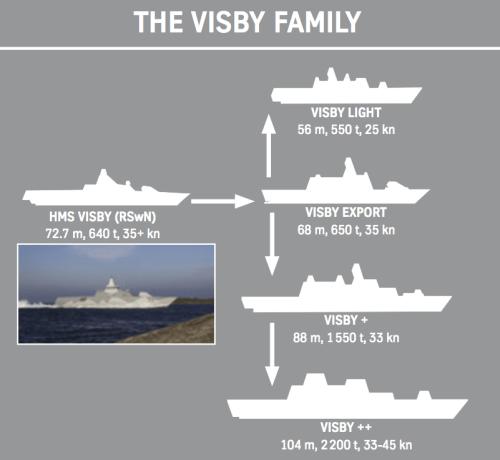 Visby Class Specs