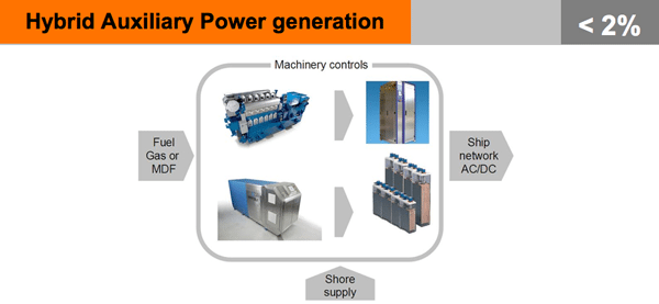 hybrid auxiliary power generation
