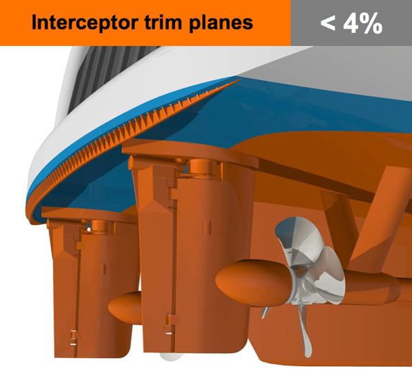 Interceptor trim planes ship optimisation optimization