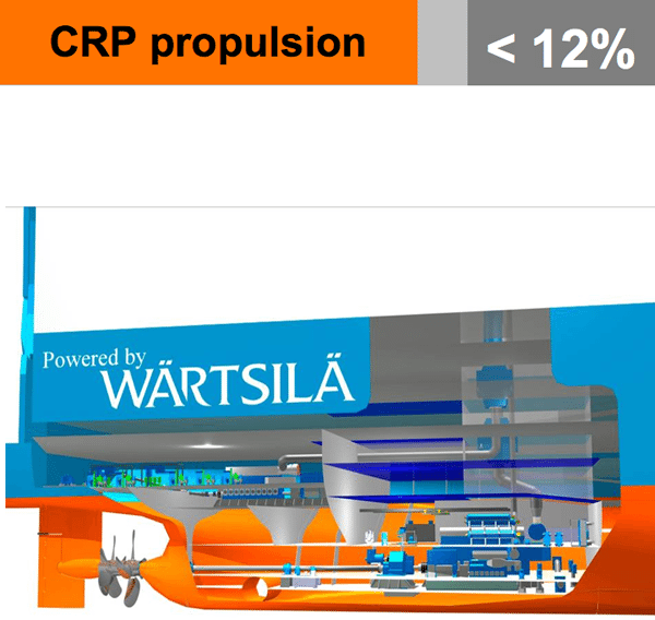 CRP counter rotating propellors