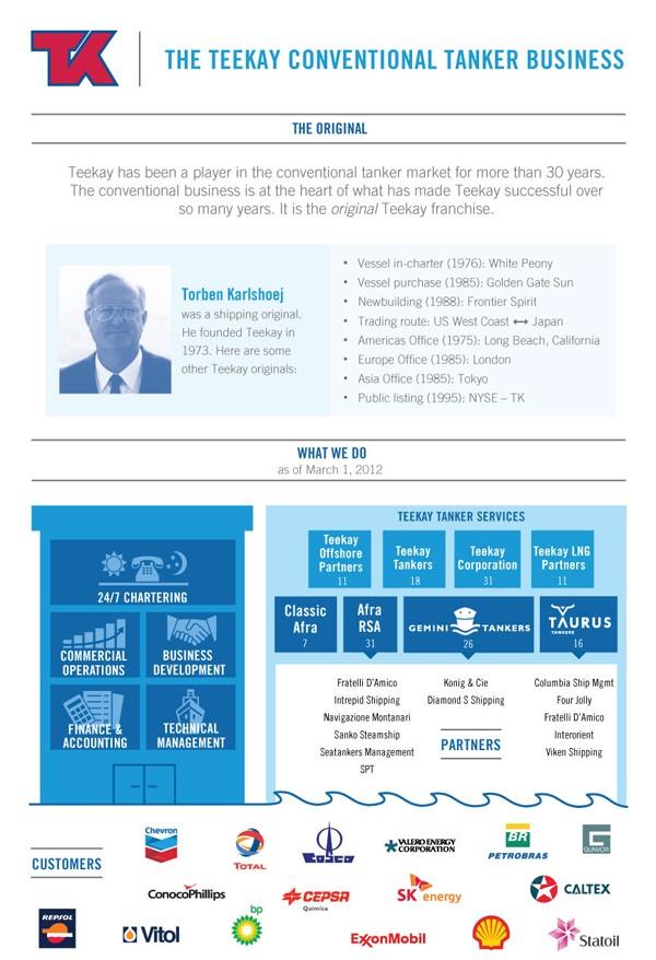 teekay infographic