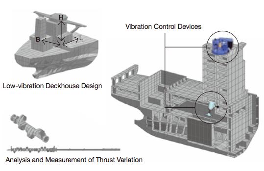 Low-Vibration Design  System of Ship's Deckhouse