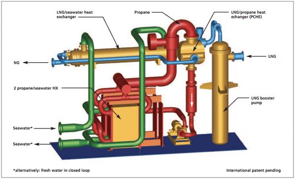 LNG regasification hamworthy
