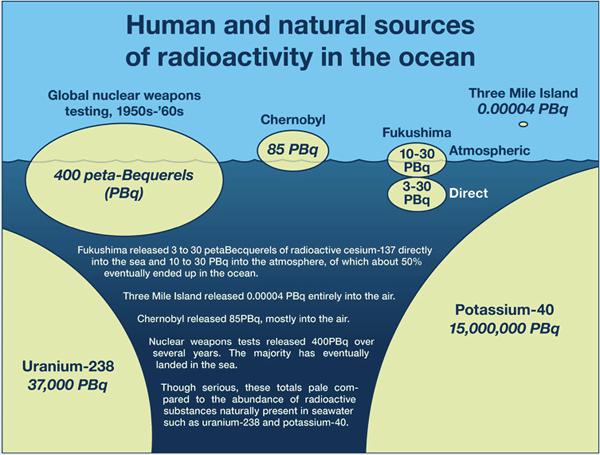 radiation ocean fukishima chernobyl atomic radioactive isotopes