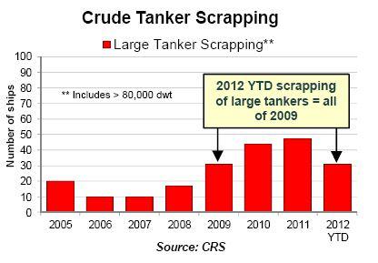 teekay scrap tankers