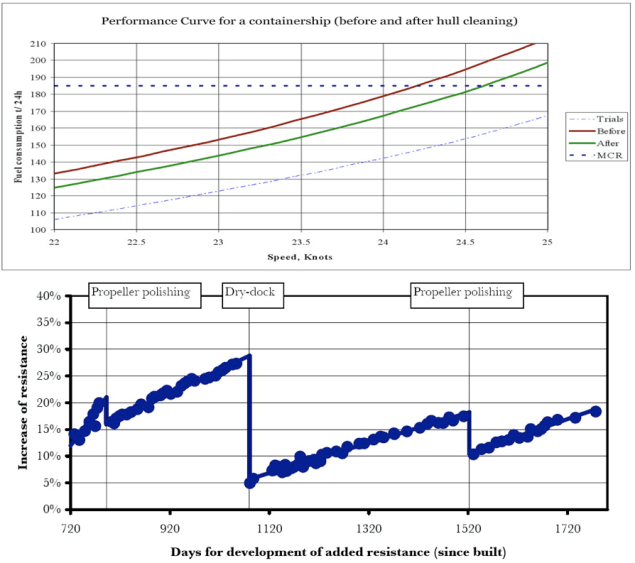 ship resistance time graph hull cleaning